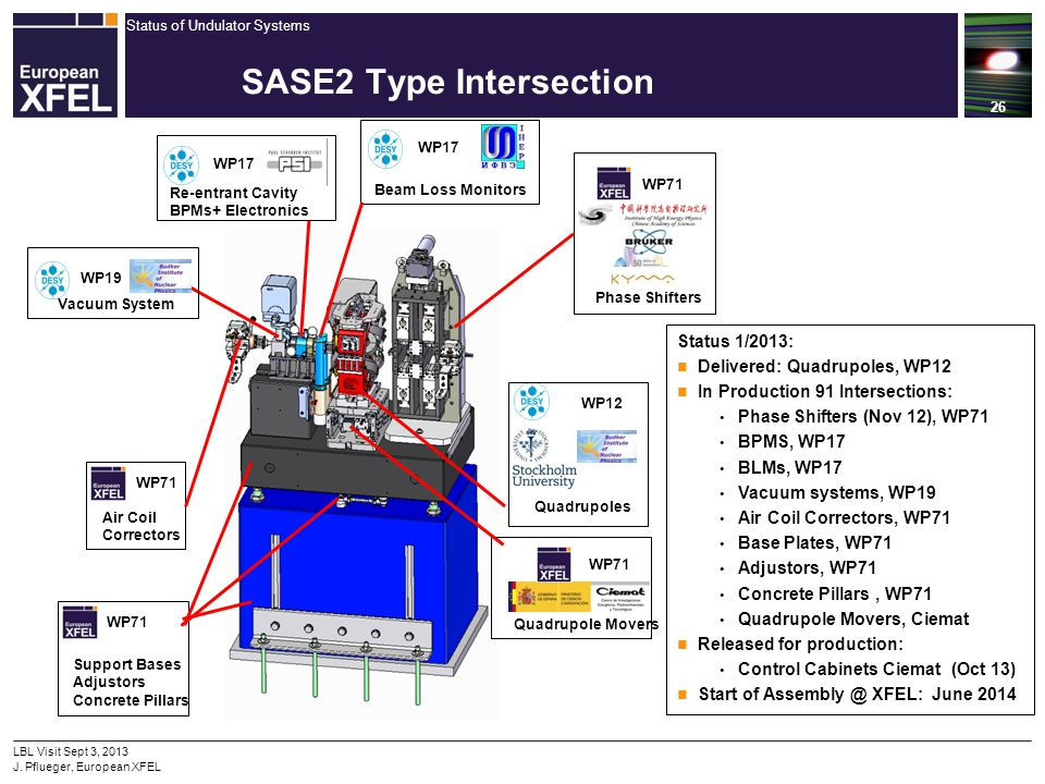 Status of Undulator Systems 26 LBL Visit Sept 3, 2013 J. Pflueger, European XFEL SASE2 Type Intersection WP71 Quadrupole Movers WP71 Phase Shifters Re