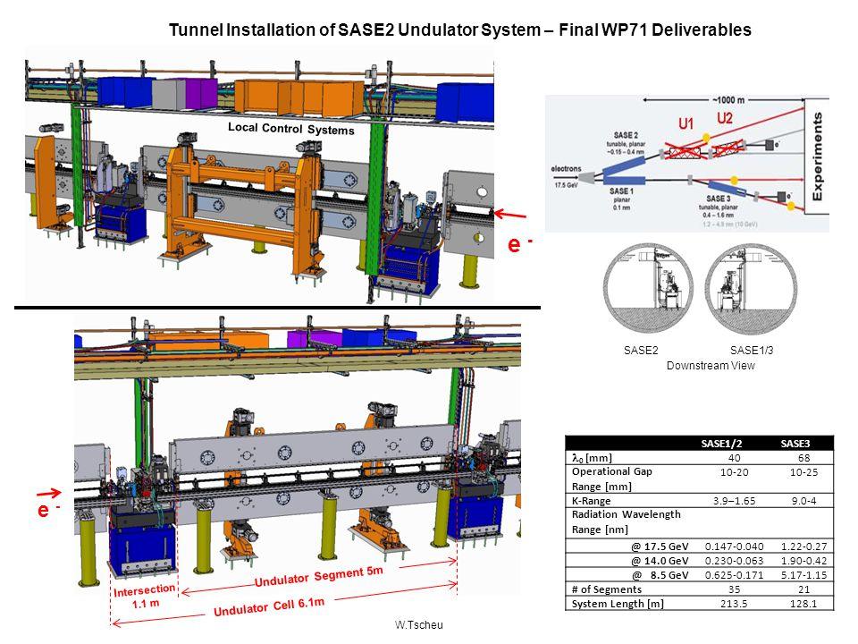 e - SASE2 SASE2 SASE1/3 Downstream View Tunnel Installation of SASE2 Undulator System – Final WP71 Deliverables e - I ntersection 1.1 m Undulator Segm
