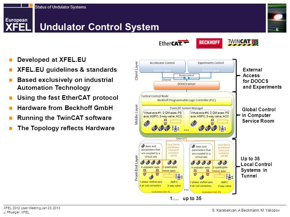 Status of Undulator Systems 6 XFEL 2012 User Meeting Jan 23, 2013 J. Pflueger, XFEL Undulator Control System Developed at XFEL.EU XFEL.EU guidelines &