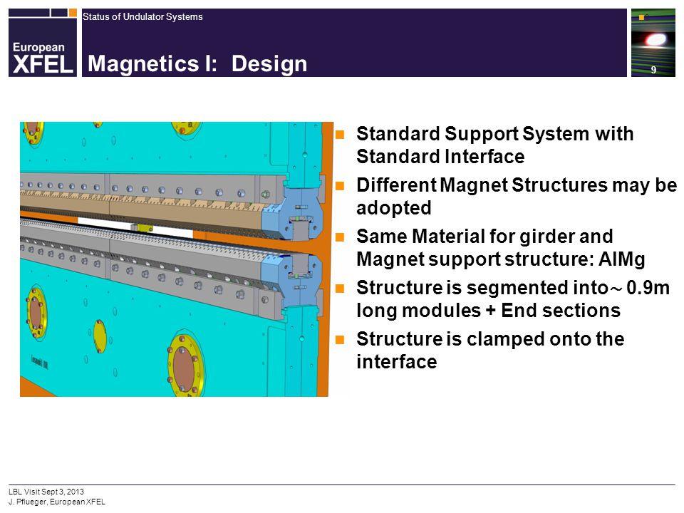 Status of Undulator Systems 9 LBL Visit Sept 3, 2013 J. Pflueger, European XFEL 9 Magnetics I: Design Standard Support System with Standard Interface