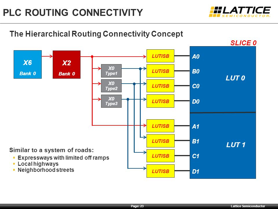 Page: 23Lattice Semiconductor PLC ROUTING CONNECTIVITY The Hierarchical Routing Connectivity Concept Similar to a system of roads:  Expressways with