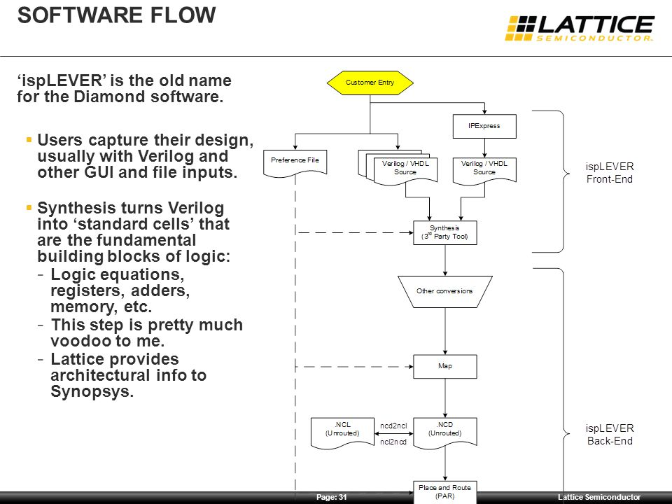 Page: 31Lattice Semiconductor SOFTWARE FLOW 'ispLEVER' is the old name for the Diamond software.  Users capture their design, usually with Verilog an