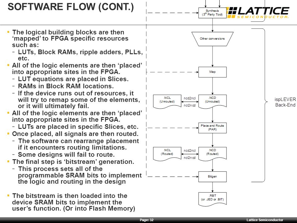 Page: 32Lattice Semiconductor SOFTWARE FLOW (CONT.)  The logical building blocks are then 'mapped' to FPGA specific resources such as:  LUTs, Block