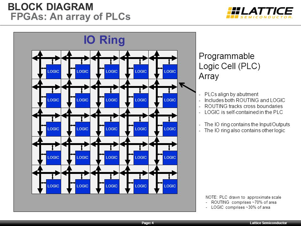 Page: 4Lattice Semiconductor BLOCK DIAGRAM IO Ring LOGIC Programmable Logic Cell (PLC) Array -PLCs align by abutment -Includes both ROUTING and LOGIC