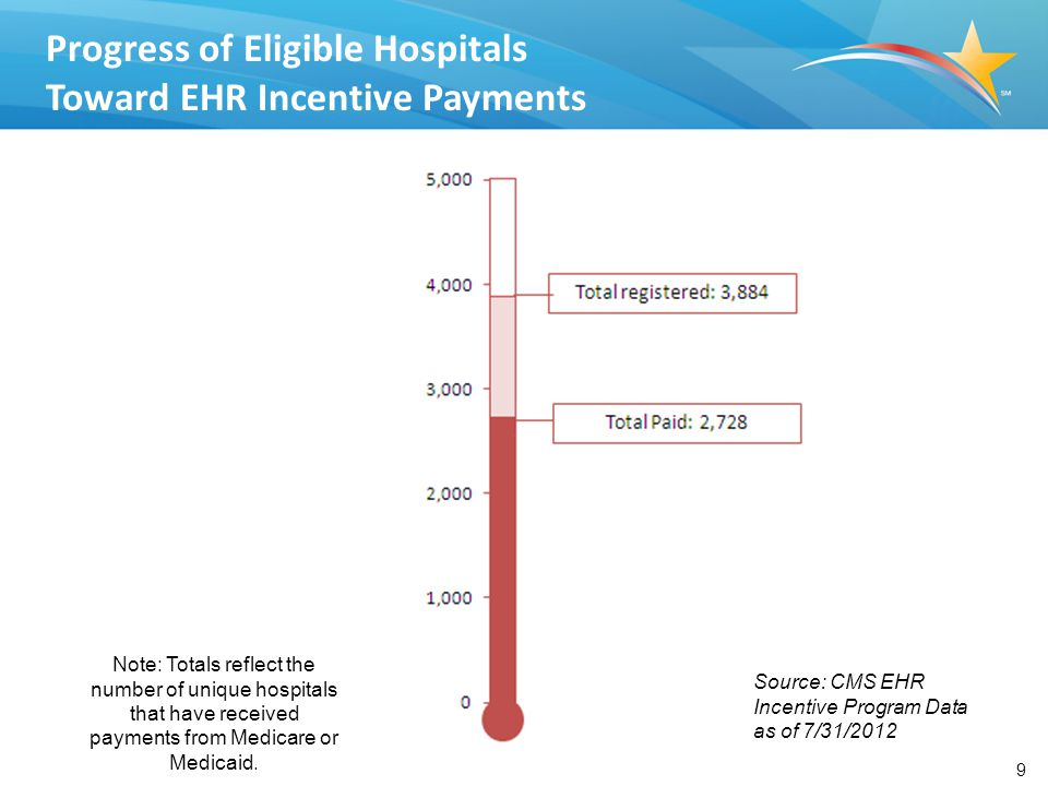 9 Progress of Eligible Hospitals Toward EHR Incentive Payments Source: CMS EHR Incentive Program Data as of 7/31/2012 Note: Totals reflect the number