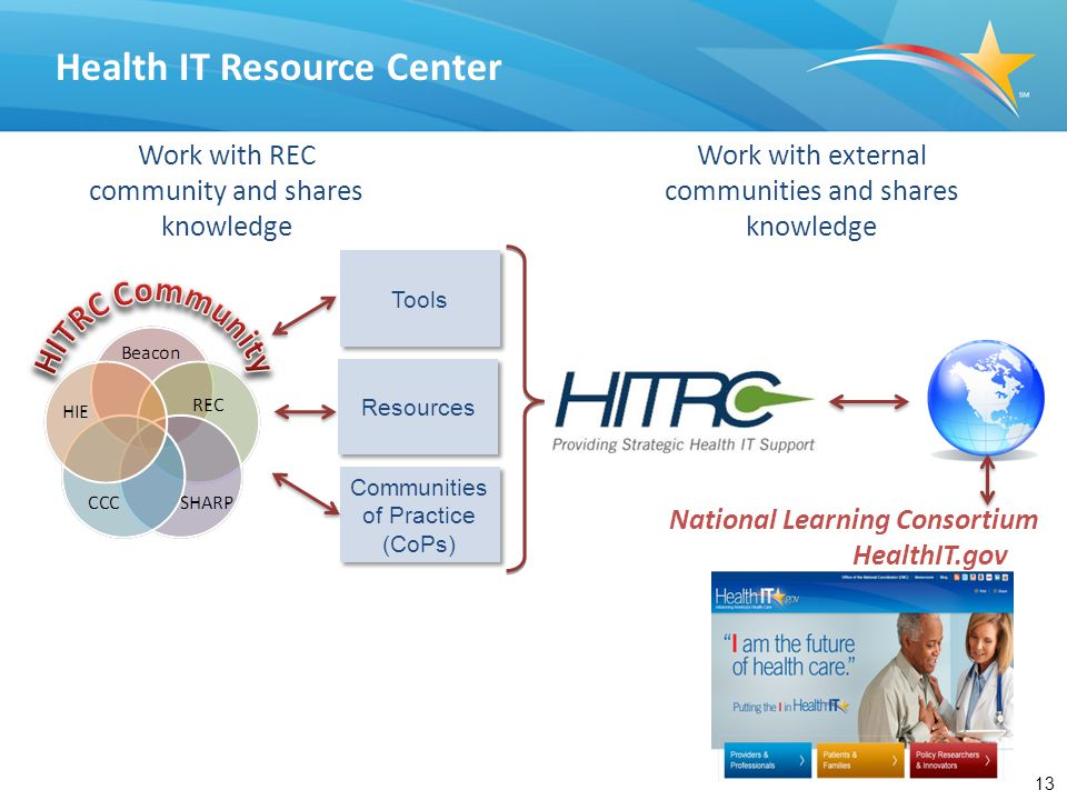 13 Health IT Resource Center Work with external communities and shares knowledge Tools Resources Communities of Practice (CoPs) Work with REC communit