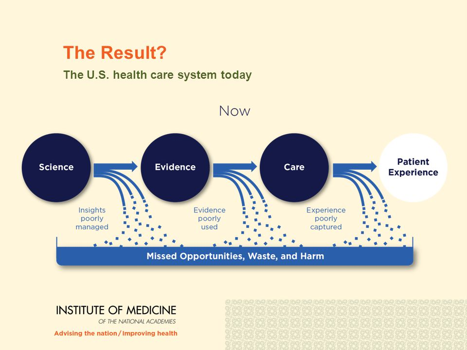 The Result? The U.S. health care system today