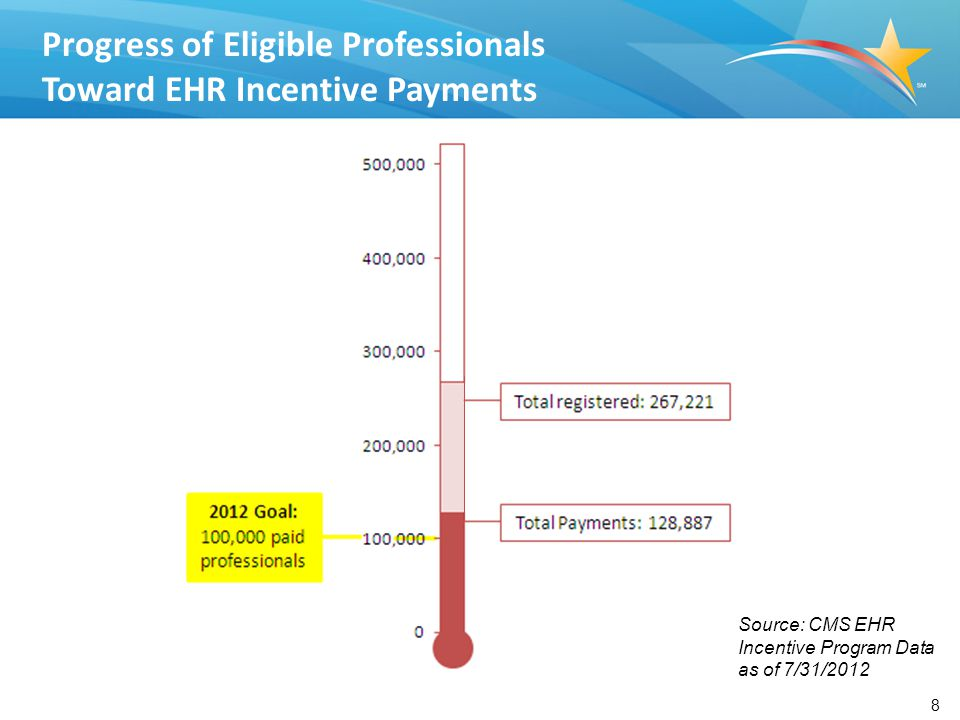 8 Progress of Eligible Professionals Toward EHR Incentive Payments Source: CMS EHR Incentive Program Data as of 7/31/2012