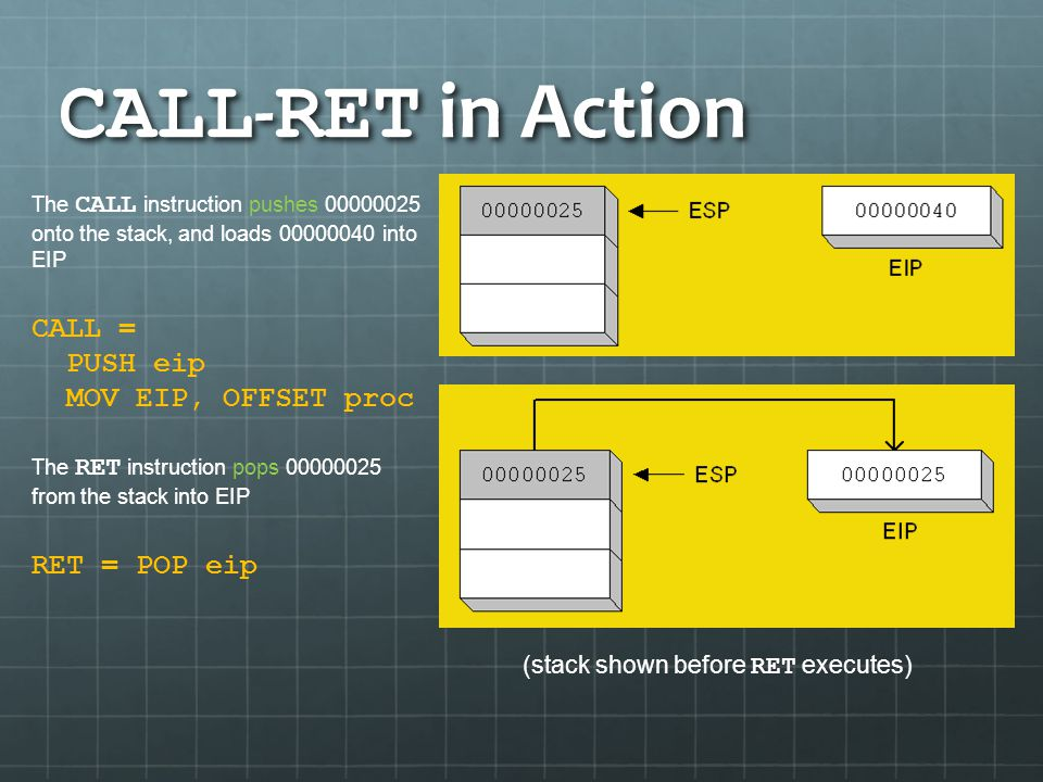CALL - RET in Action The CALL instruction pushes 00000025 onto the stack, and loads 00000040 into EIP CALL = PUSH eip MOV EIP, OFFSET proc The RET ins