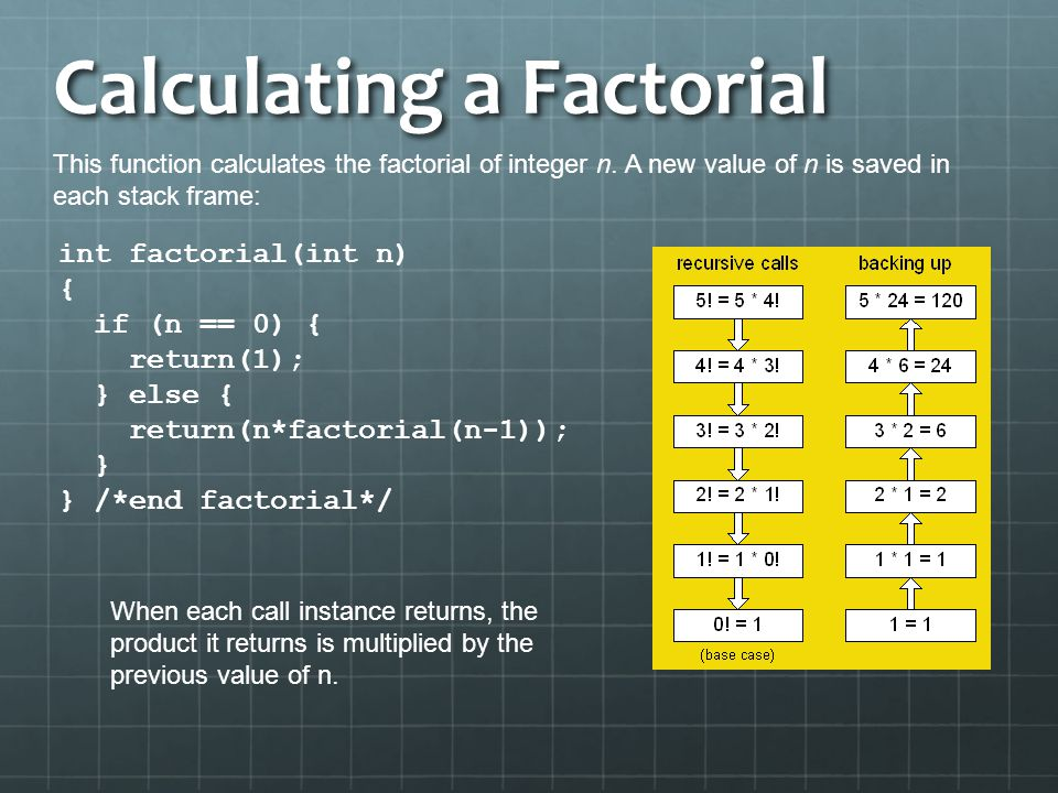 Calculating a Factorial int factorial(int n) { if (n == 0) { return(1); } else { return(n*factorial(n-1)); } } /*end factorial*/ This function calcula