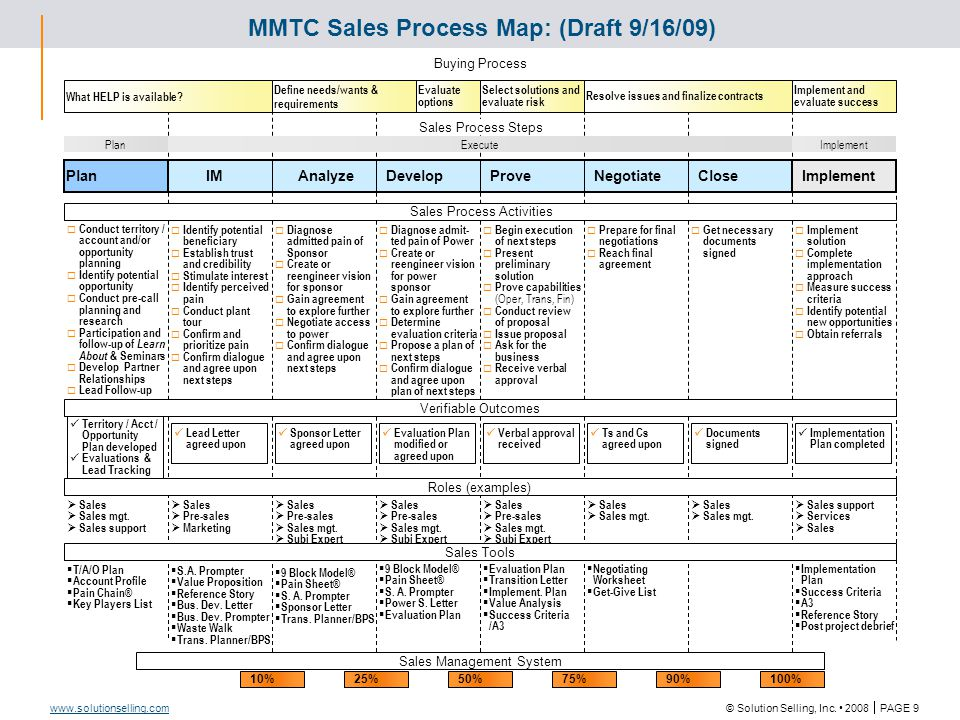 © Solution Selling, Inc. 2008  PAGE 9 www.solutionselling.com MMTC Sales Process Map: (Draft 9/16/09) Close IM AnalyzeDevelopProveNegotiate Plan Impl