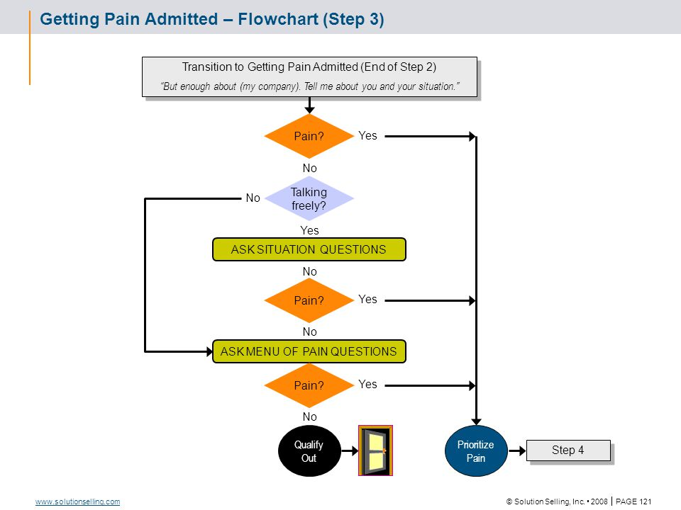 © Solution Selling, Inc. 2008  PAGE 121 www.solutionselling.com Getting Pain Admitted – Flowchart (Step 3) Talking freely? Pain? ASK SITUATION QUESTI