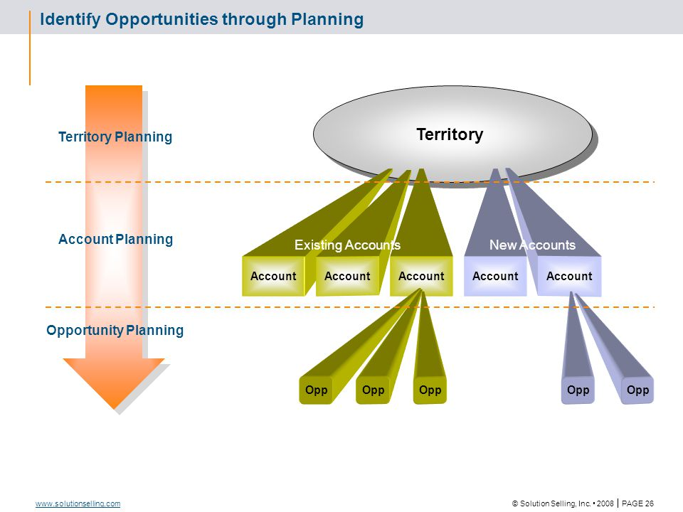 © Solution Selling, Inc. 2008  PAGE 26 www.solutionselling.com Identify Opportunities through Planning Territory Account Opp Existing AccountsNew Acc