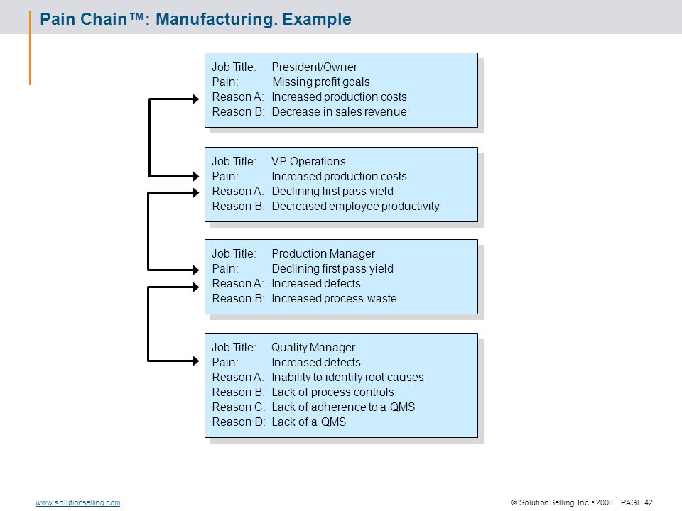 © Solution Selling, Inc. 2008  PAGE 42 www.solutionselling.com Pain Chain™: Manufacturing. Example Job Title:VP Operations Pain:Increased production