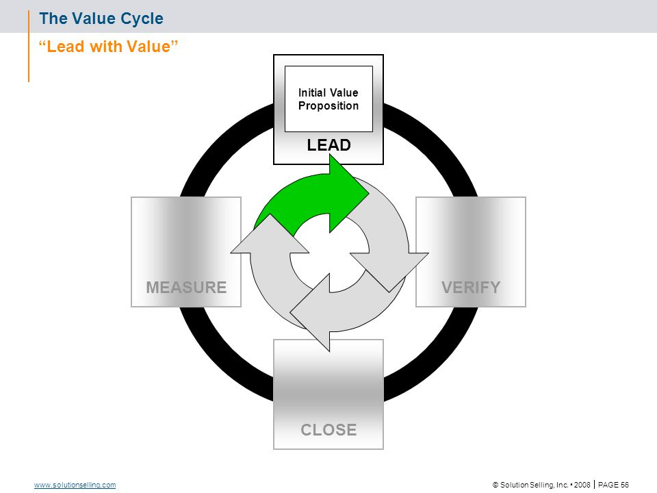 "© Solution Selling, Inc. 2008  PAGE 56 www.solutionselling.com The Value Cycle ""Lead with Value"" CLOSE VERIFYMEASURE LEAD Initial Value Proposition"