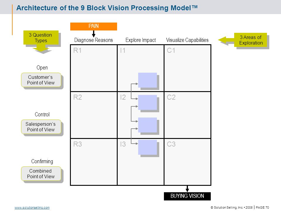 © Solution Selling, Inc. 2008  PAGE 70 www.solutionselling.com I1 I3 C1 C2 C3 R1 R2 R3 I2 Architecture of the 9 Block Vision Processing Model™ Diagno