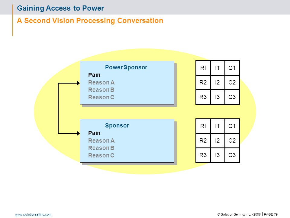 © Solution Selling, Inc. 2008  PAGE 79 www.solutionselling.com Gaining Access to Power A Second Vision Processing Conversation Power Sponsor Pain Rea