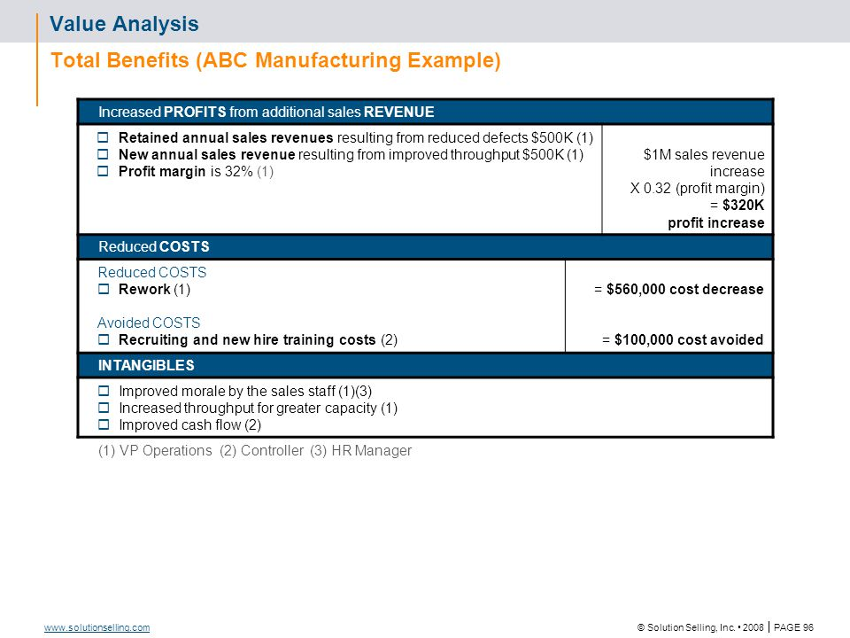 © Solution Selling, Inc. 2008  PAGE 96 www.solutionselling.com Value Analysis Total Benefits (ABC Manufacturing Example) Increased PROFITS from addit