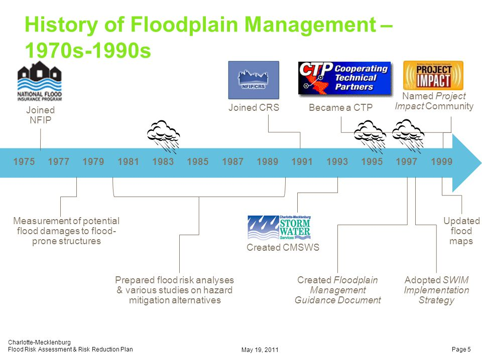 History of Floodplain Management – 1970s-1990s Joined NFIP Joined CRSBecame a CTP Named Project Impact Community Created Floodplain Management Guidance Document Measurement of potential flood damages to flood- prone structures Prepared flood risk analyses & various studies on hazard mitigation alternatives Created CMSWS Updated flood maps Adopted SWIM Implementation Strategy May 19, 2011 Charlotte-Mecklenburg Flood Risk Assessment & Risk Reduction PlanPage 5