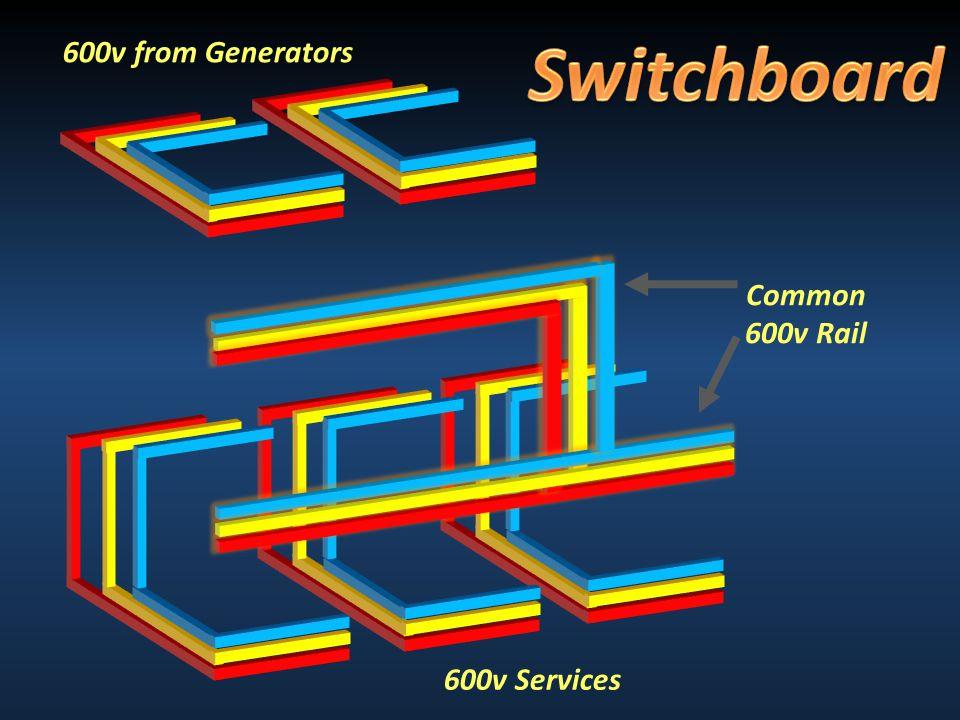 600v from Generators 600v Services