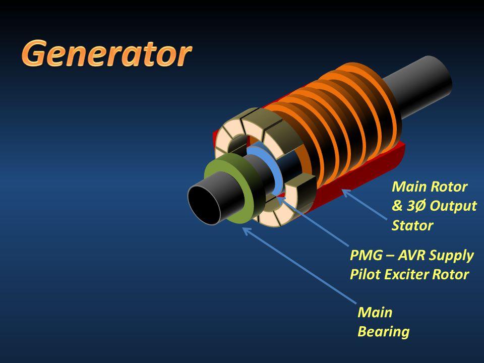 Main Rotor & 3Ø Output Stator PMG – AVR Supply Pilot Exciter Rotor Main Bearing