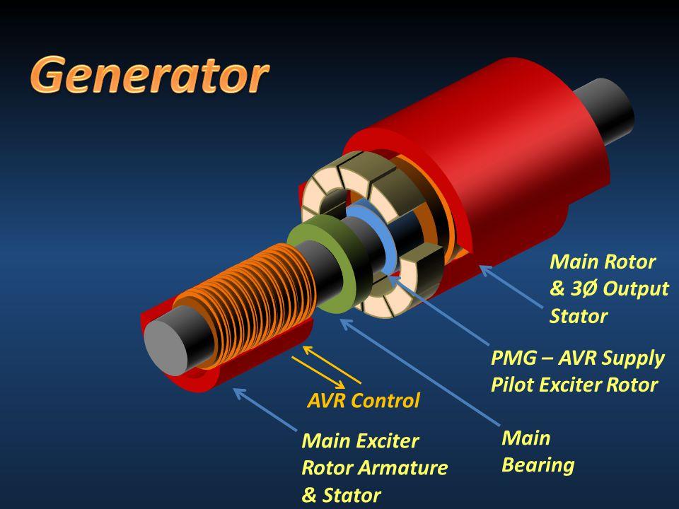 Main Rotor & 3Ø Output Stator PMG – AVR Supply Pilot Exciter Rotor Main Bearing Main Exciter Rotor Armature & Stator AVR Control