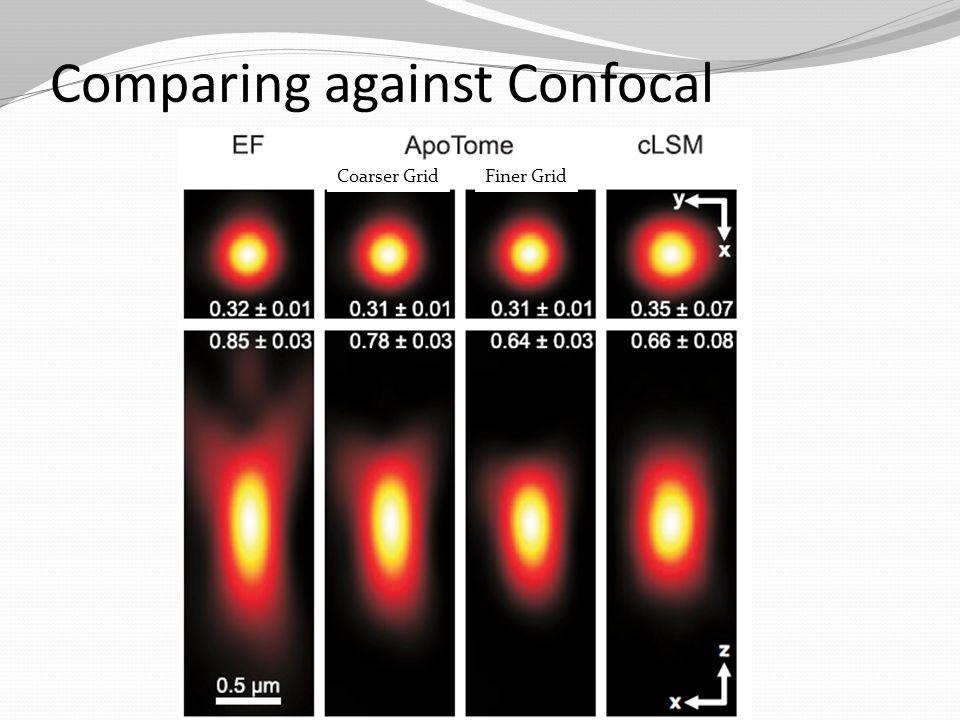 Comparing against Confocal Coarser GridFiner Grid