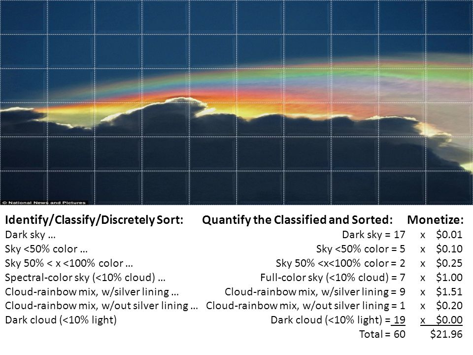 Identify/Classify/Discretely Sort: Dark sky … Sky <50% color … Sky 50% < x <100% color … Spectral-color sky (<10% cloud) … Cloud-rainbow mix, w/silver lining … Cloud-rainbow mix, w/out silver lining … Dark cloud (<10% light) Monetize: x $0.01 x $0.10 x $0.25 x $1.00 x $1.51 x $0.20 x $0.00 $21.96 Quantify the Classified and Sorted: Dark sky = 17 Sky <50% color = 5 Sky 50% <x<100% color = 2 Full-color sky (<10% cloud) = 7 Cloud-rainbow mix, w/silver lining = 9 Cloud-rainbow mix, w/out silver lining = 1 Dark cloud (<10% light) = 19 Total = 60