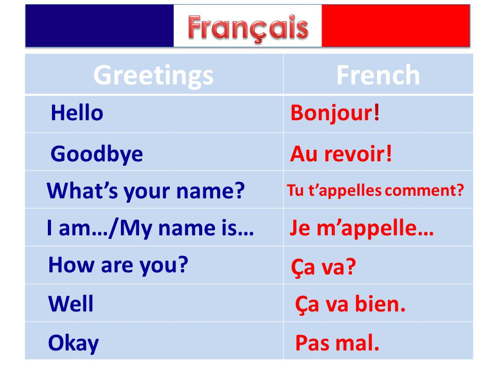 GreetingsFrench Hello Goodbye What's your name? I am…/My name is… Bonjour! Au revoir! Tu t'appelles comment? Je m'appelle… How are you? Well Okay Ça v
