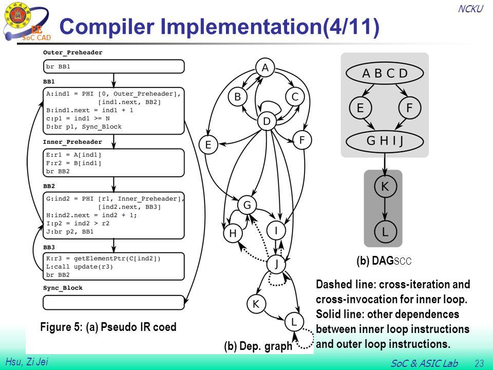 NCKU SoC & ASIC Lab 23 Hsu, Zi Jei SoC CAD Compiler Implementation(4/11) Figure 5: (a) Pseudo IR coed (b) Dep. graph (b) DAG SCC Dashed line: cross-it