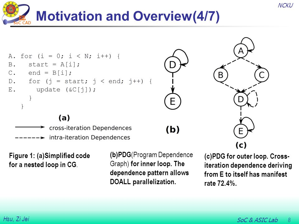 NCKU SoC & ASIC Lab 8 Hsu, Zi Jei SoC CAD Motivation and Overview(4/7) Figure 1: (a)Simplified code for a nested loop in CG. (b)PDG (Program Dependenc