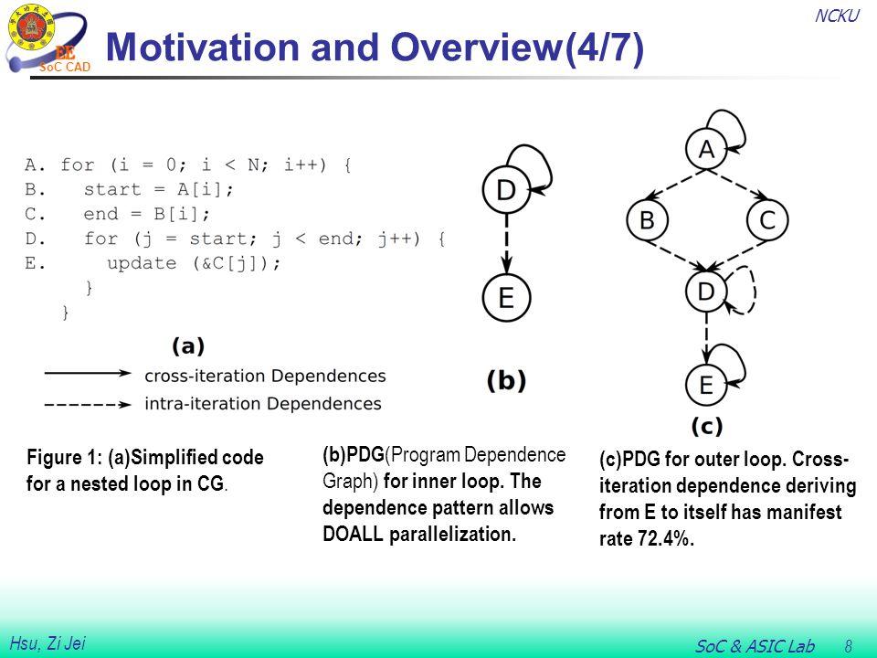 NCKU SoC & ASIC Lab 9 Hsu, Zi Jei SoC CAD Motivation and Overview(5/7) Figure 2