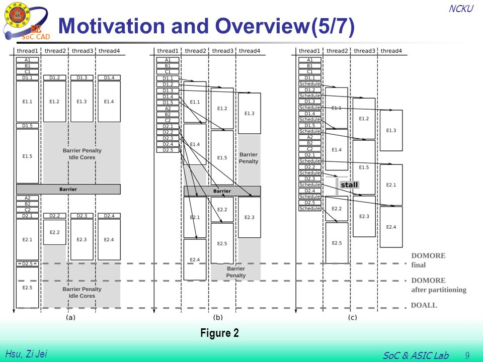 NCKU SoC & ASIC Lab 10 Hsu, Zi Jei SoC CAD Motivation and Overview(6/7)  Figure 3 shows a high-level overview of the DOMORE transformation and runtime synchronization scheme.
