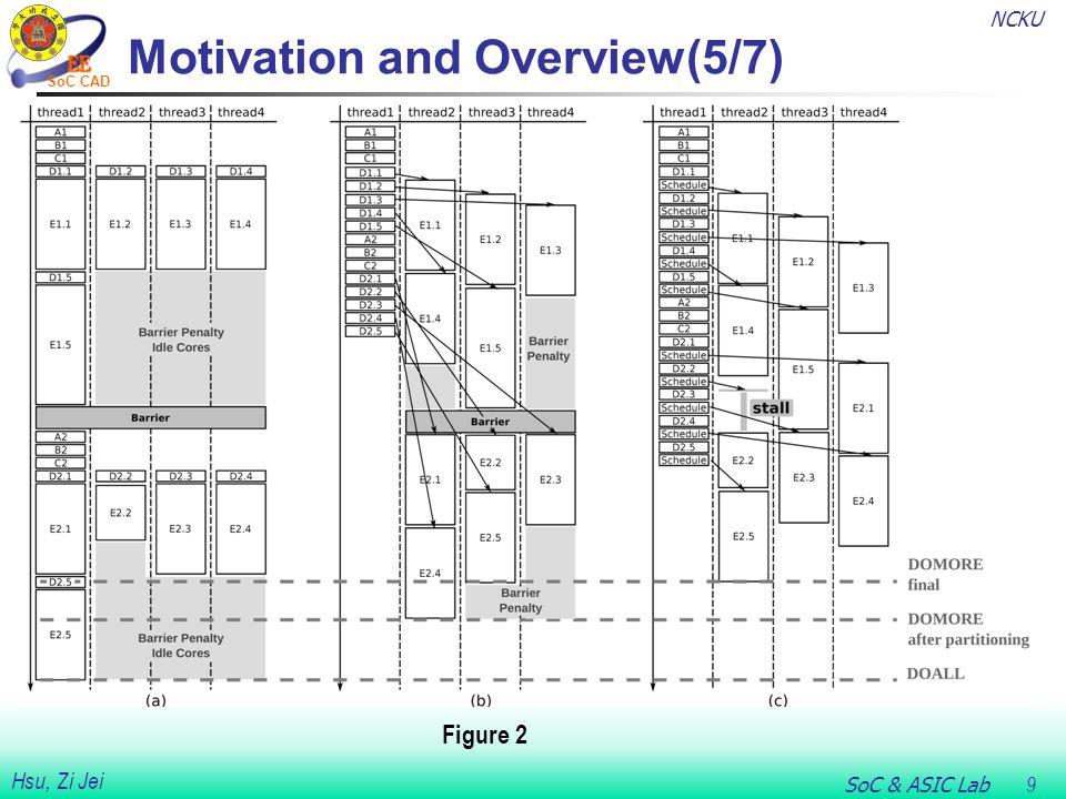 NCKU SoC & ASIC Lab 30 Hsu, Zi Jei SoC CAD Compiler Implementation(11/11) Figure 6 : Generated code for example loop in CG.
