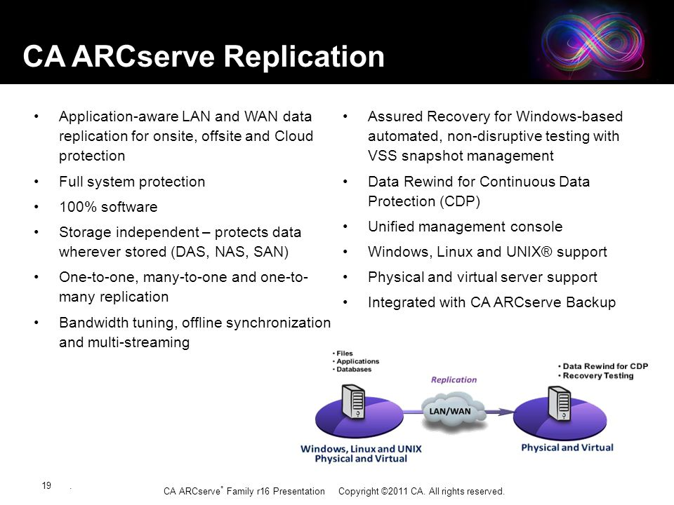 CA ARCserve ® Family r16 Presentation Copyright ©2011 CA. All rights reserved. Application-aware LAN and WAN data replication for onsite, offsite and
