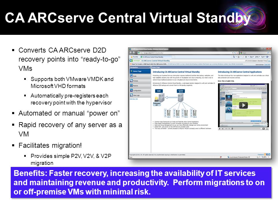 CA ARCserve ® Family r16 Presentation Copyright ©2011 CA. All rights reserved. CA ARCserve Central Virtual Standby  Converts CA ARCserve D2D recovery