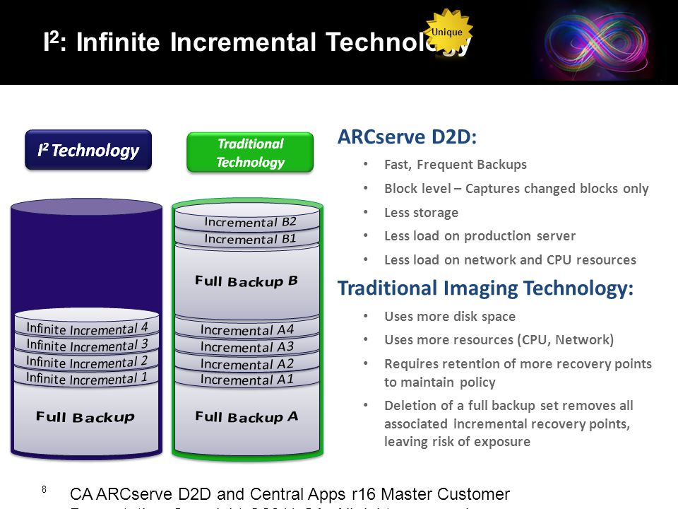 CA ARCserve ® Family r16 Presentation Copyright ©2011 CA. All rights reserved. I 2 : Infinite Incremental Technology ARCserve D2D: Fast, Frequent Back