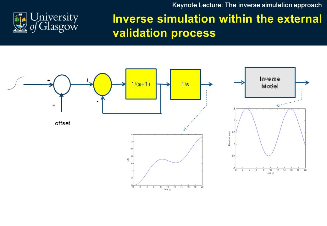 Inverse Simulation in Integrated System DesignInverse Simulation in Integrated System Design Inverse simulation within the external validation process