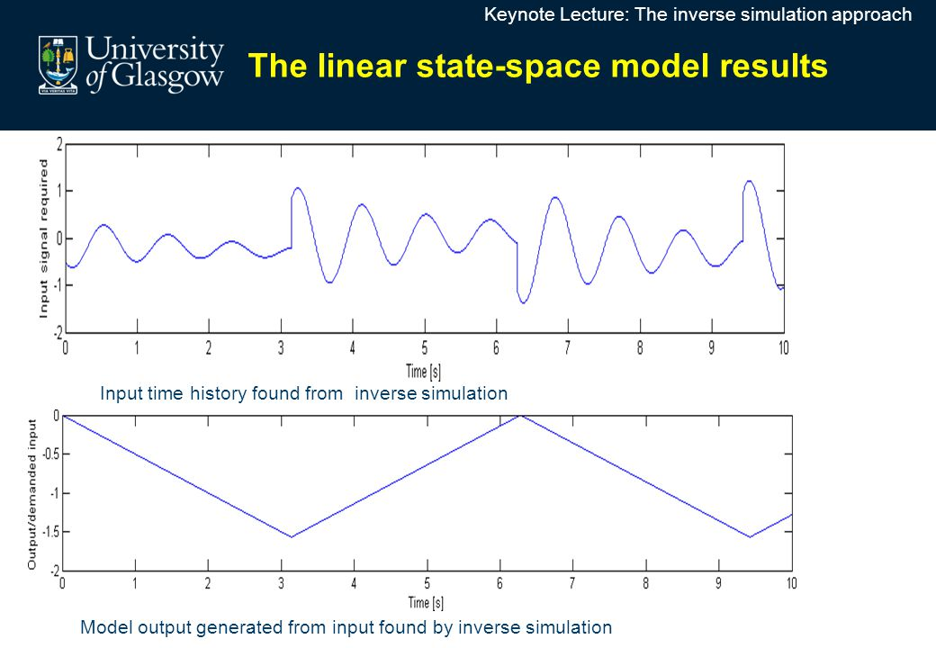 The linear state-space model results Model output generated from input found by inverse simulation Input time history found from inverse simulation Ke