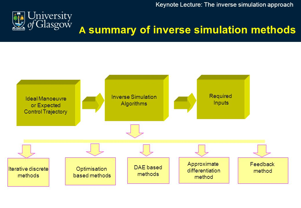 Ideal Manoeuvre or Expected Control Trajectory Inverse Simulation Algorithms Required Inputs Iterative discrete methods A summary of inverse simulatio