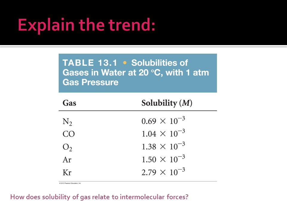 How does solubility of gas relate to intermolecular forces?