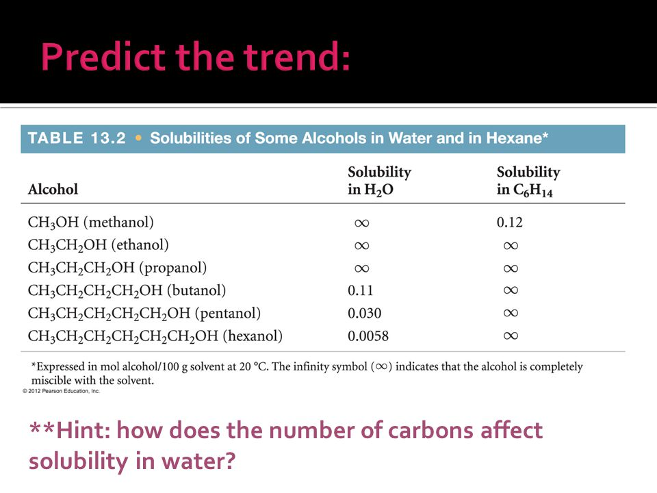 **Hint: how does the number of carbons affect solubility in water?