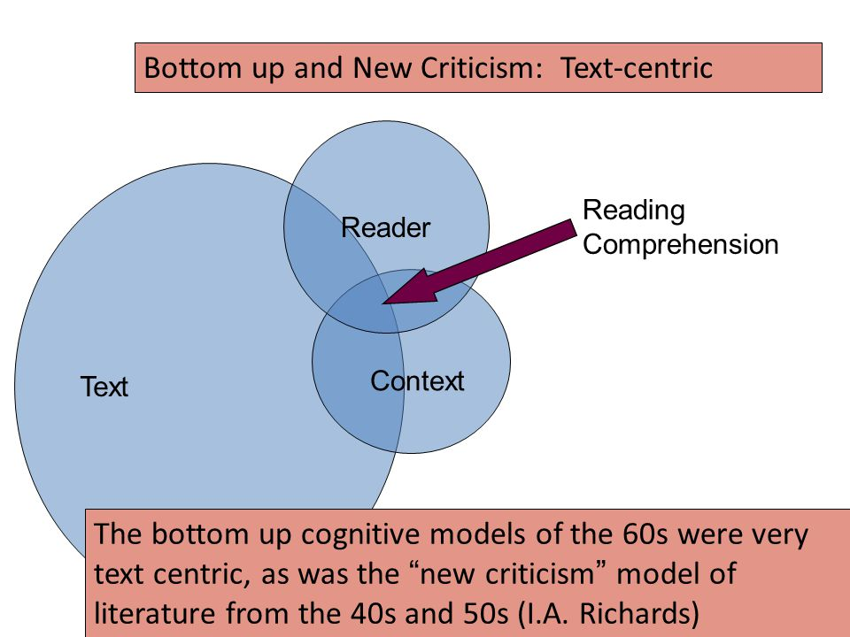 Text Reader Context The bottom up cognitive models of the 60s were very text centric, as was the new criticism model of literature from the 40s and 50s (I.A.