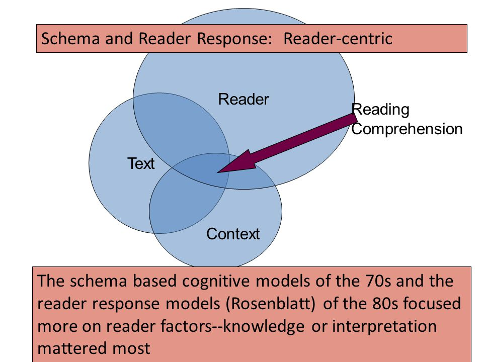 Text Reader Context The schema based cognitive models of the 70s and the reader response models (Rosenblatt) of the 80s focused more on reader factors--knowledge or interpretation mattered most Reading Comprehension Schema and Reader Response: Reader-centric