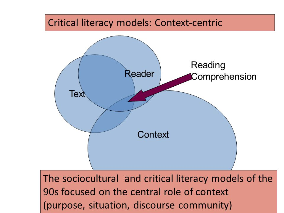 Text Reader Context The sociocultural and critical literacy models of the 90s focused on the central role of context (purpose, situation, discourse community) Reading Comprehension Critical literacy models: Context-centric