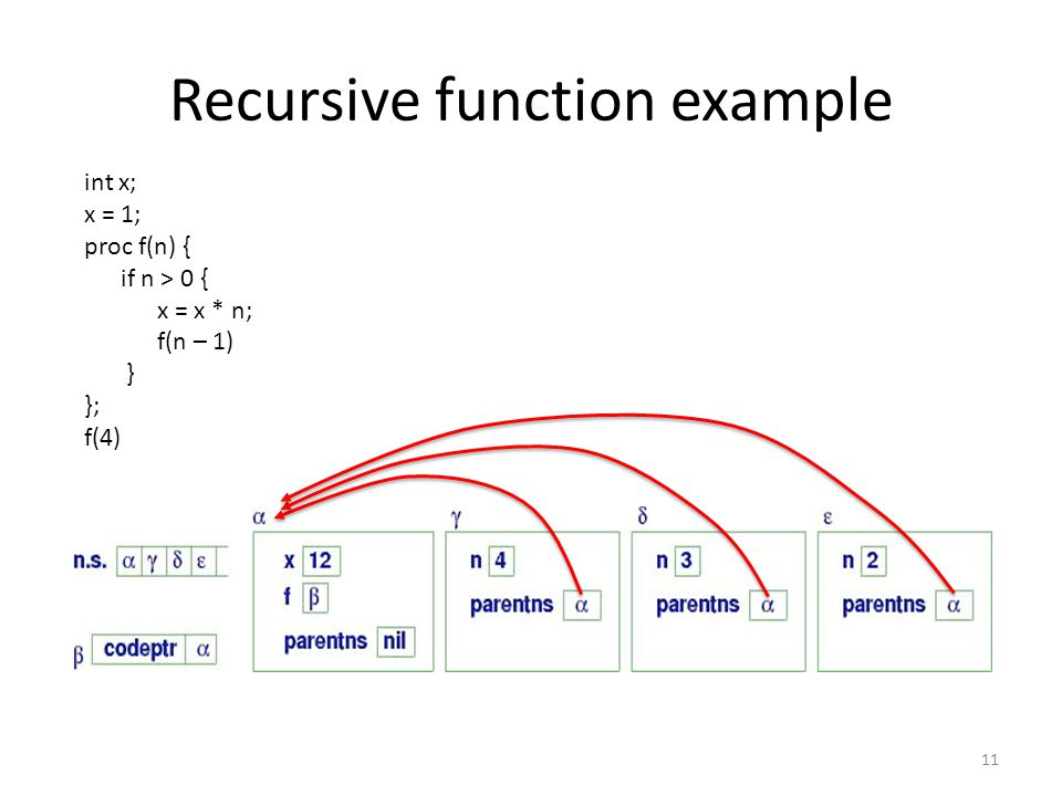 Recursive function example 11 int x; x = 1; proc f(n) { if n > 0 { x = x * n; f(n – 1) } }; f(4)