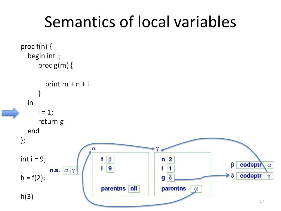 17 proc f(n) { begin int i; proc g(m) { print m + n + i } in i = 1; return g end }; int i = 9; h = f(2); h(3) Semantics of local variables