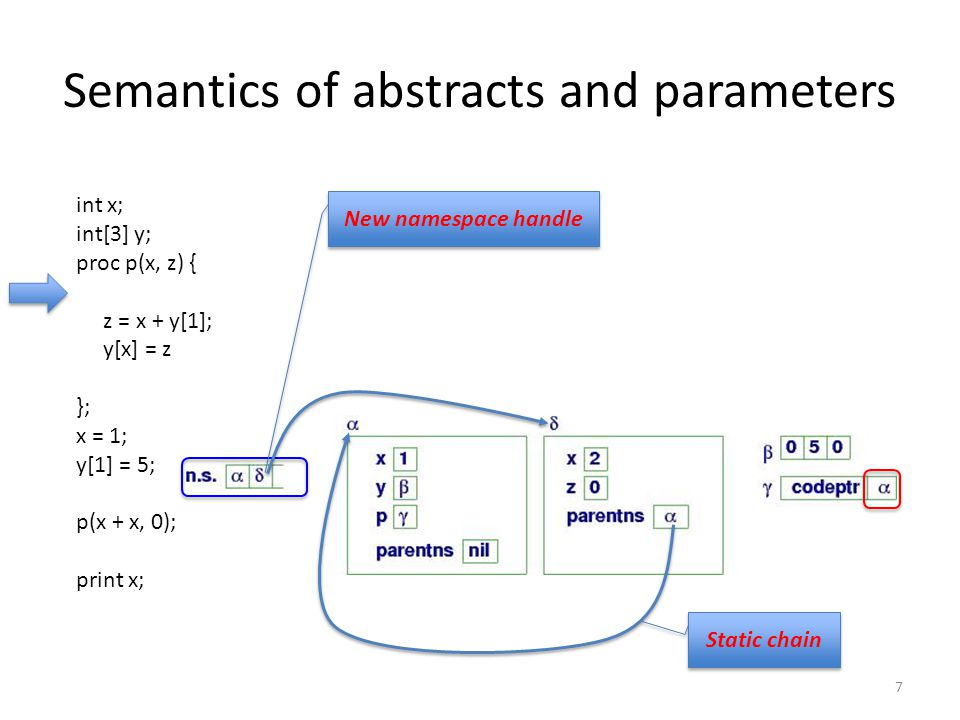 Semantics of abstracts and parameters 7 New namespace handle int x; int[3] y; proc p(x, z) { z = x + y[1]; y[x] = z }; x = 1; y[1] = 5; p(x + x, 0); print x; Static chain