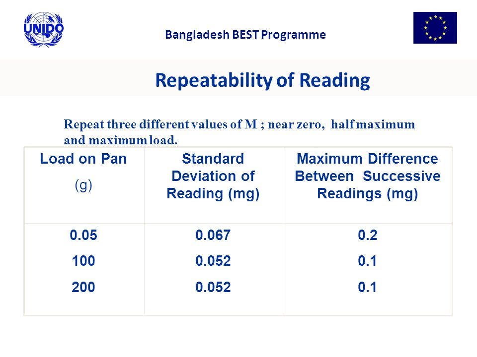 Repeatability of Reading 0.2 0.1 0.067 0.052 0.05 100 200 Maximum Difference Between Successive Readings (mg) Standard Deviation of Reading (mg) Load on Pan (g) Repeat three different values of M ; near zero, half maximum and maximum load.