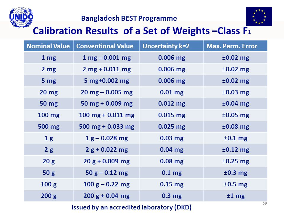 Calibration Results of a Set of Weights –Class F 1 59 Bangladesh BEST Programme Nominal ValueConventional ValueUncertainty k=2Max.